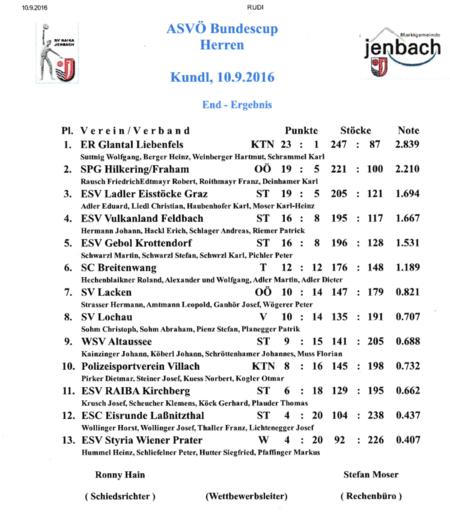 Ergebnisse-Kundl